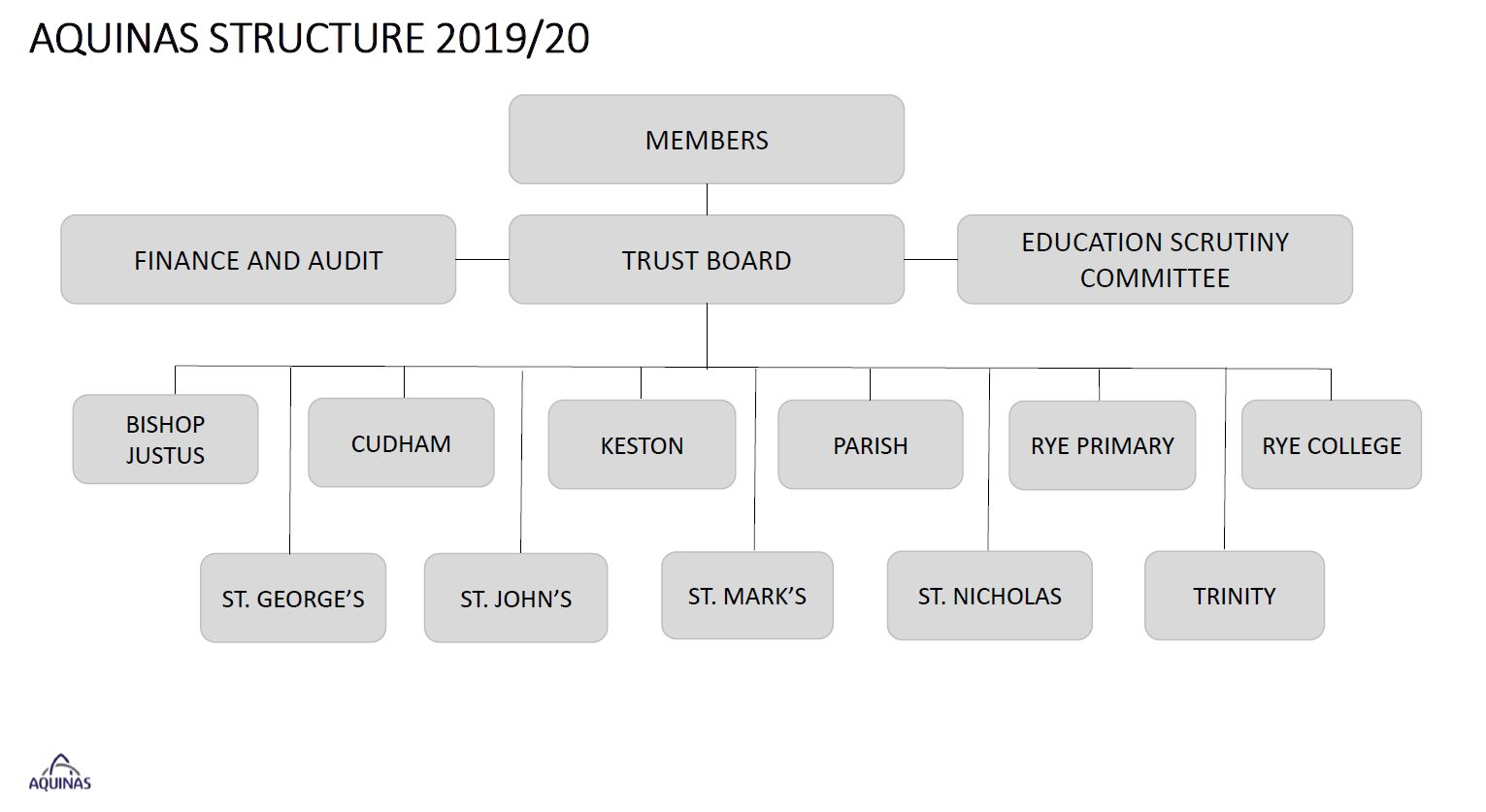 CurrentTrustStructure19-20.jpg